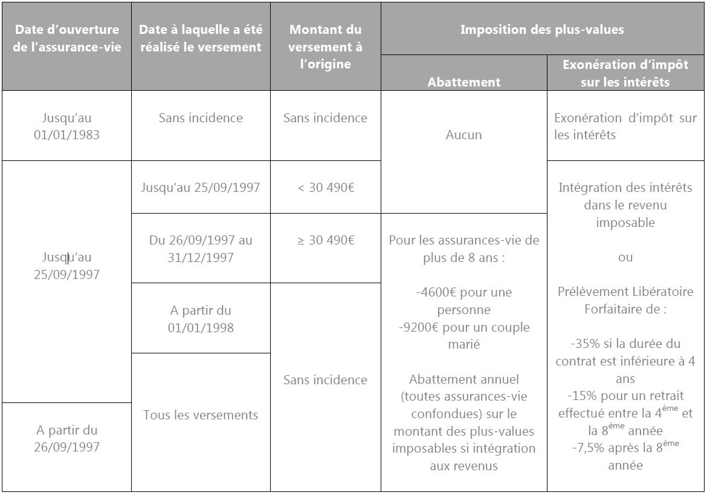 Definition Et Fiscalite De L Assurance Vie Patrimonial